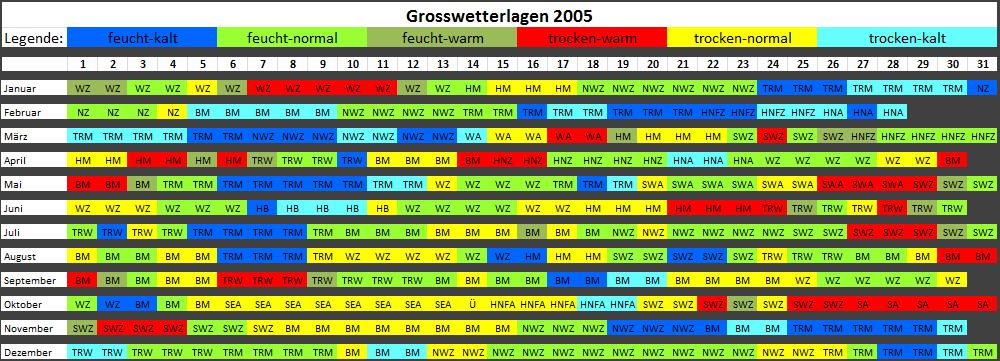 GWL2005