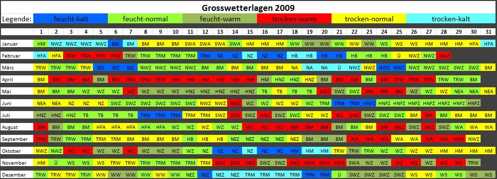 GWL2009